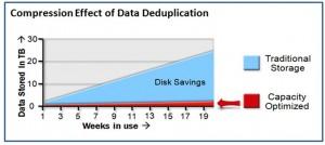 Compression Effect of Dedupe