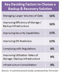 Factors to choose a backup solution