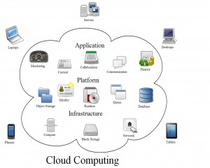 Cloud Computing (wikipedia)