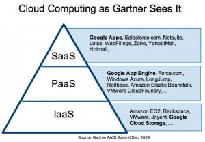 Iaas PaaS SaaS as per Gartner