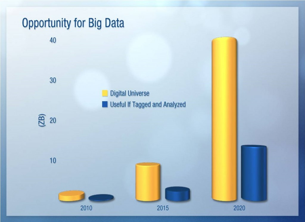 Opportunity for Big Data  - IDC Dec2012