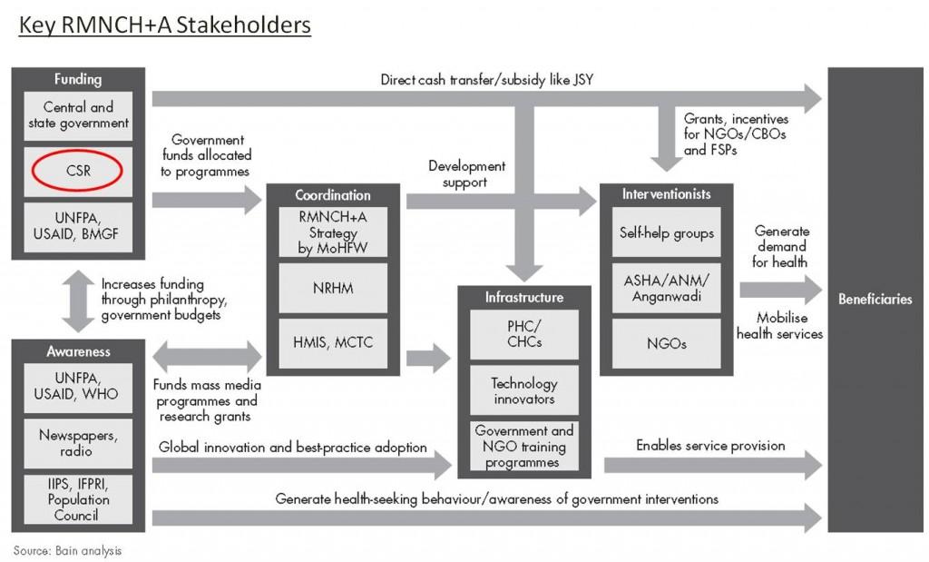 Bain RMNCH+A stakeholders